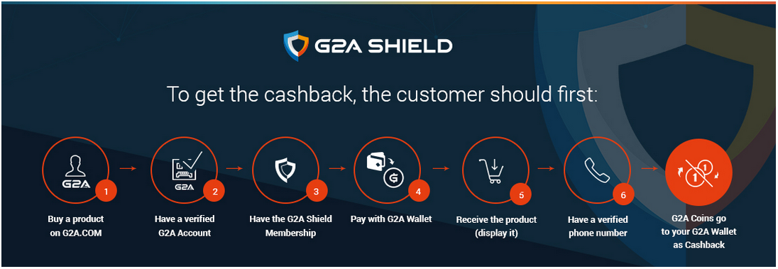 what is the difference between cashback code and cashback with